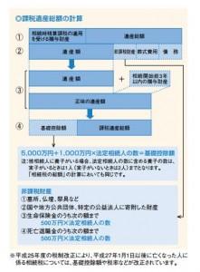課税遺産総額の計算